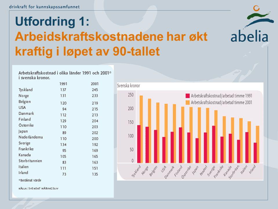 Utfordring 1: Arbeidskraftskostnadene har økt kraftig i løpet av 90-tallet