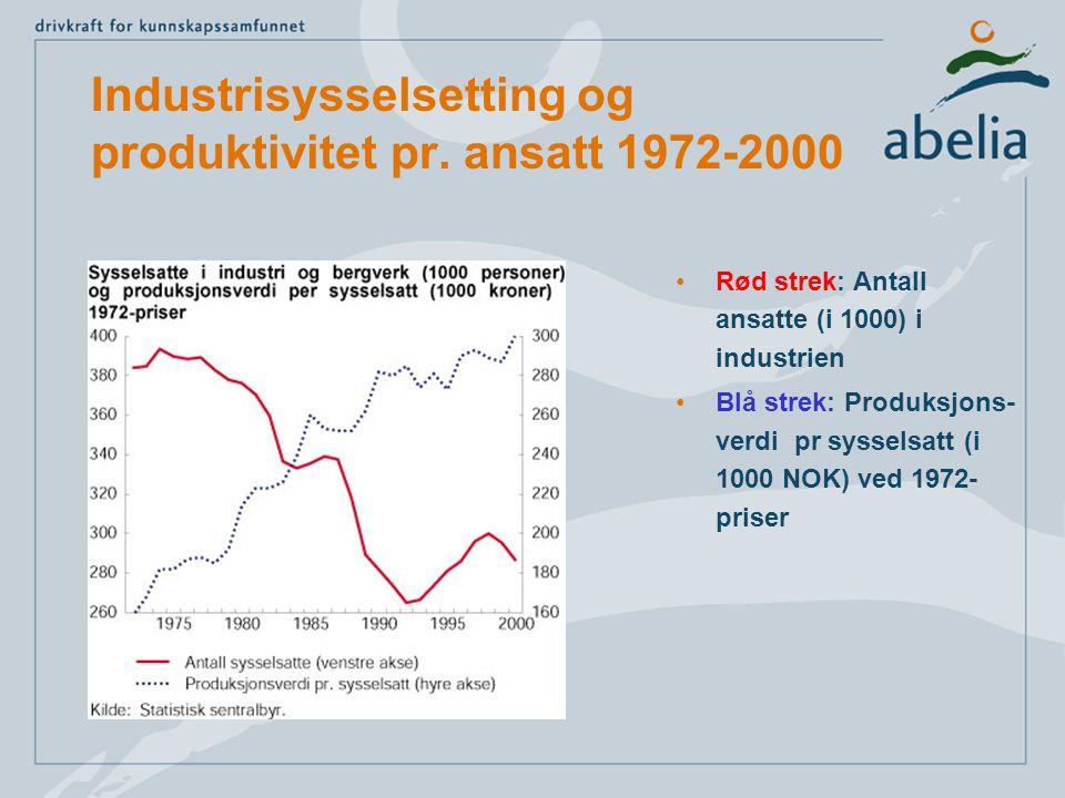 Industrisysselsetting og produktivitet pr.