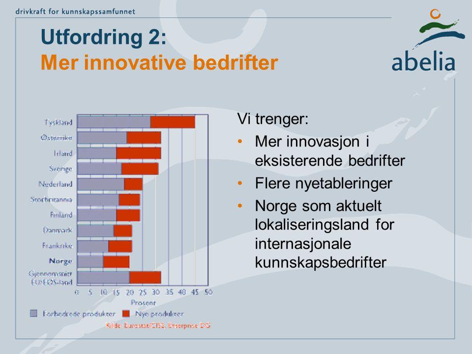 Utfordring 2: Mer innovative bedrifter Vi trenger: Mer innovasjon i eksisterende bedrifter Flere nyetableringer Norge som aktuelt lokaliseringsland for internasjonale kunnskapsbedrifter