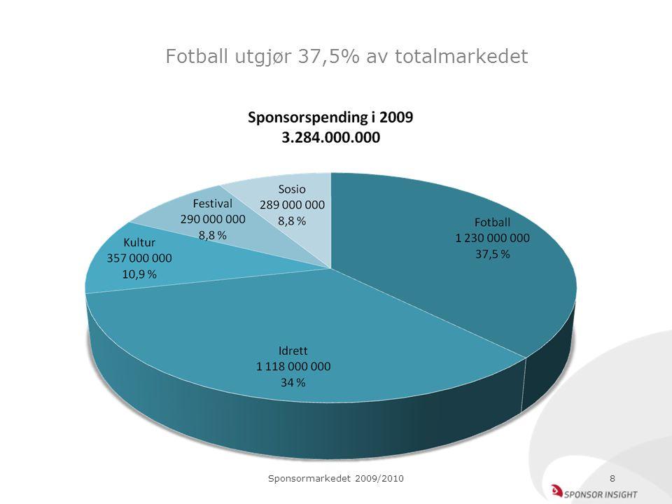 Sponsormarkedet 2009/20108 Fotball utgjør 37,5% av totalmarkedet