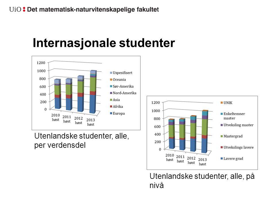 Internasjonale studenter Utenlandske studenter, alle, per verdensdel Utenlandske studenter, alle, på nivå