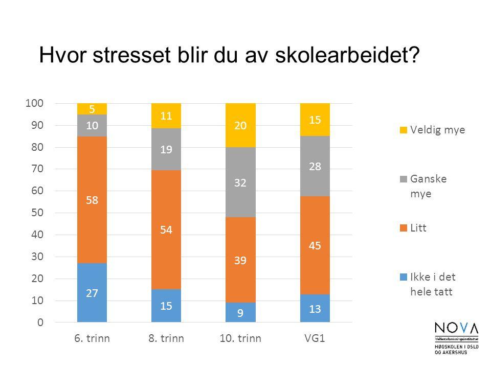 Hvor stresset blir du av skolearbeidet?