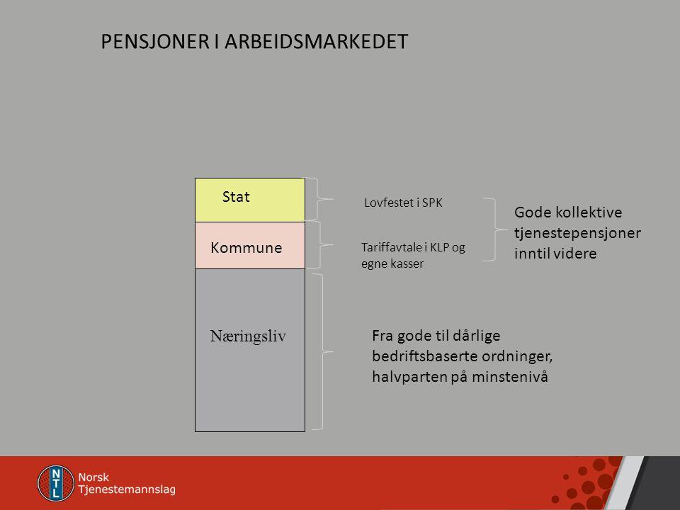 PENSJONER I ARBEIDSMARKEDET Fra gode til dårlige bedriftsbaserte ordninger, halvparten på minstenivå Tariffavtale i KLP og egne kasser Lovfestet i SPK