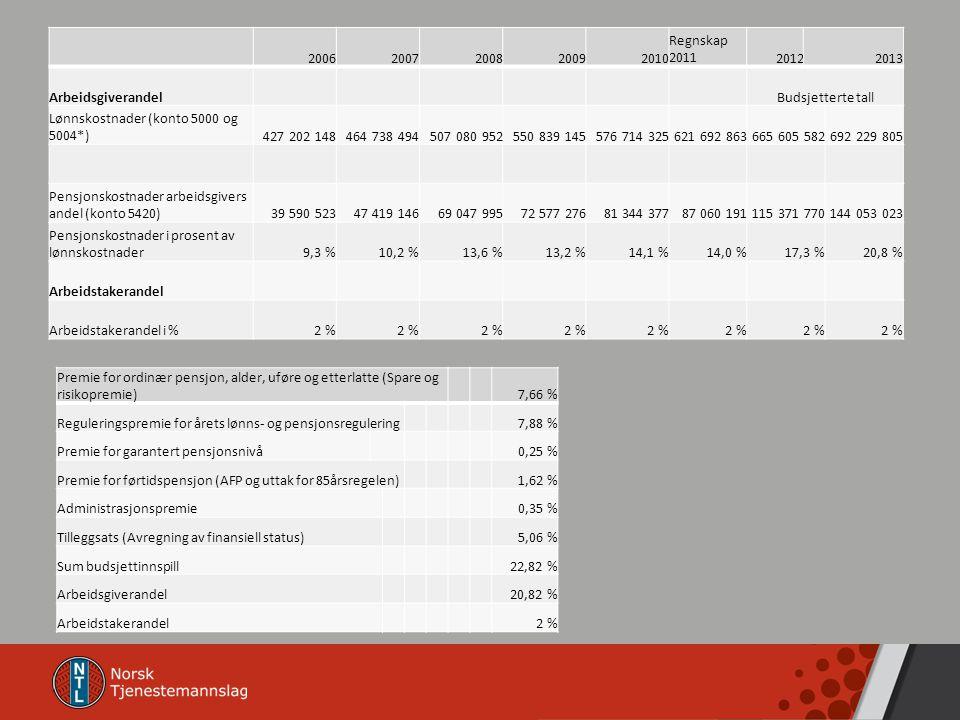 20062007200820092010 Regnskap 201120122013 ArbeidsgiverandelBudsjetterte tall Lønnskostnader (konto 5000 og 5004*)427 202 148464 738 494507 080 952550