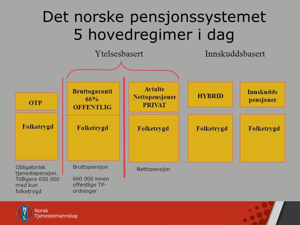 Det norske pensjonssystemet 5 hovedregimer i dag Bruttopensjon 660 000 innen offentlige TP- ordninger Bruttogaranti 66% OFFENTLIG Folketrygd Obligator