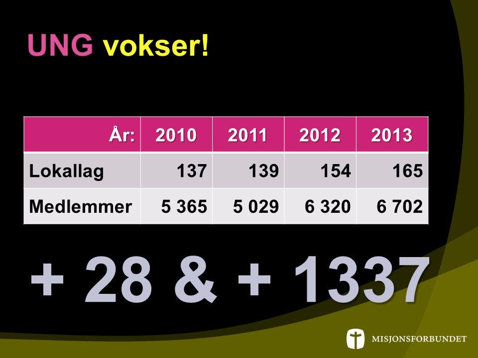 UNG UNG vokser! År:2010201120122013 Lokallag137139154165 Medlemmer5 3655 0296 3206 702 + 28 & + 1337