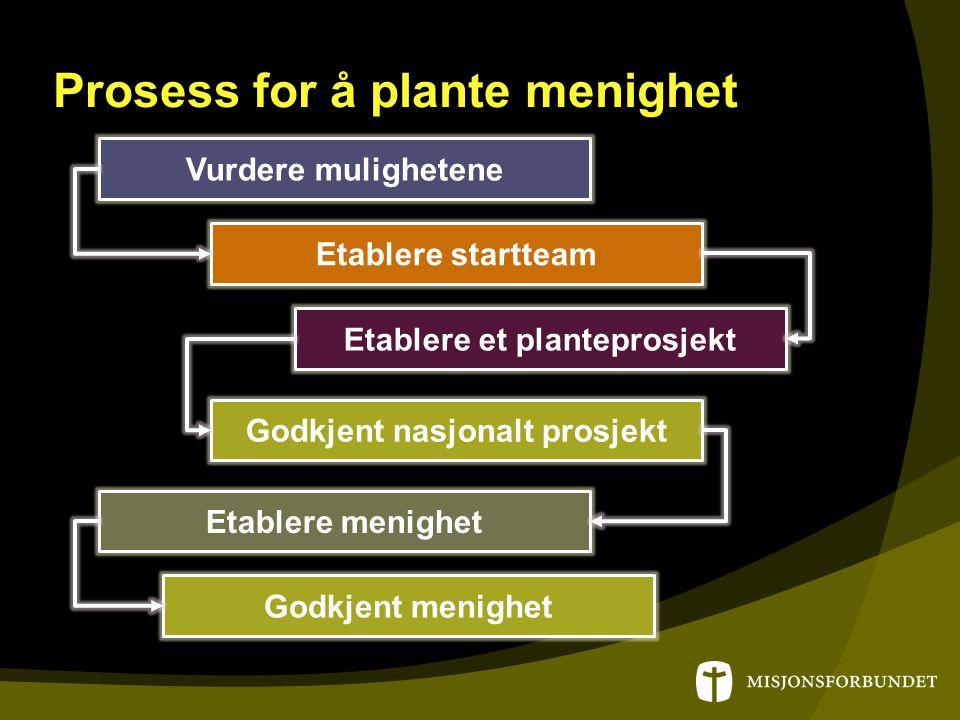 Prosess for å plante menighet Vurdere mulighetene Etablere startteam Etablere et planteprosjekt Godkjent nasjonalt prosjekt Etablere menighet Godkjent