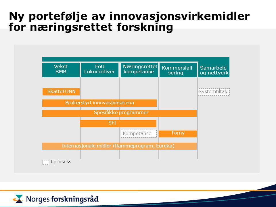 Ny portefølje av innovasjonsvirkemidler for næringsrettet forskning Vekst SMB FoU Lokomotiver Kommersiali- sering Samarbeid og nettverk Næringsrettet