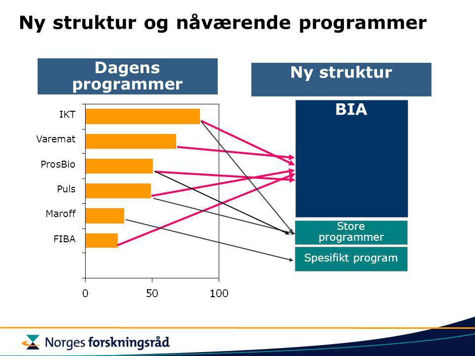 BIA Ny struktur Store programmer Spesifikt program Ny struktur og nåværende programmer Dagens programmer IKT Varemat ProsBio Puls Maroff FIBA