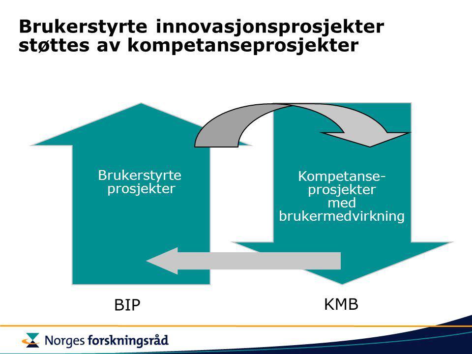 Brukerstyrte innovasjonsprosjekter støttes av kompetanseprosjekter Brukerstyrte prosjekter Kompetanse- prosjekter med brukermedvirkning BIP KMB