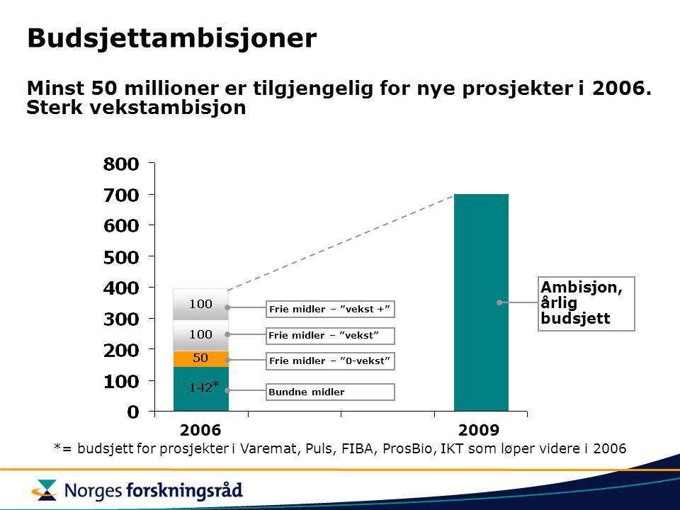 Budsjettambisjoner Minst 50 millioner er tilgjengelig for nye prosjekter i 2006. Sterk vekstambisjon *= budsjett for prosjekter i Varemat, Puls, FIBA,