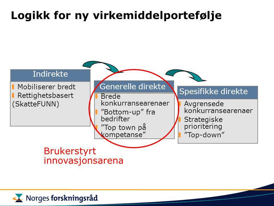 Ny portefølje av innovasjonsvirkemidler for næringsrettet forskning Vekst SMB FoU Lokomotiver Kommersiali- sering Samarbeid og nettverk Næringsrettet kompetanse  SkatteFUNN Brukerstyrt forskning Spesifikke programmer Forny Internasjonale midler (Rammeprogram, Eureka) Kompetanse Systemtiltak I prosess SFI Brukerstyrt innovasjonsarena