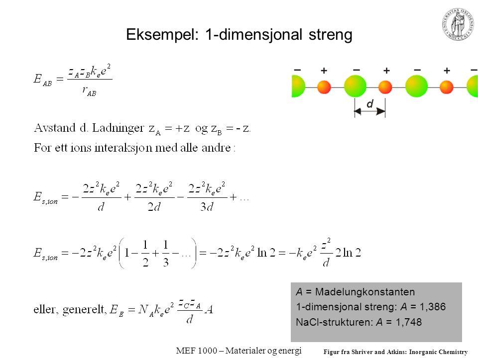 MEF 1000 – Materialer og energi Eksempel: 1-dimensjonal streng A = Madelungkonstanten 1-dimensjonal streng: A = 1,386 NaCl-strukturen: A = 1,748 Figur fra Shriver and Atkins: Inorganic Chemistry
