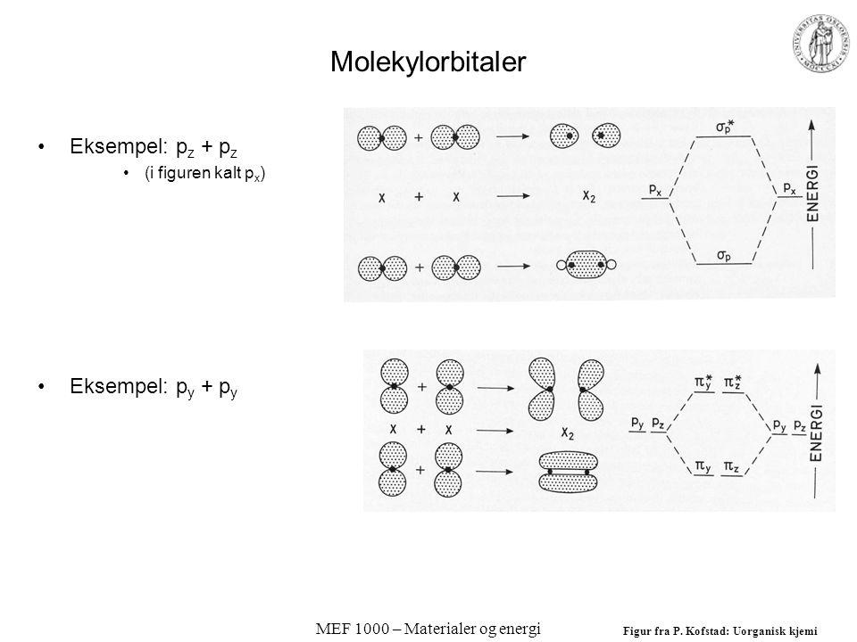 MEF 1000 – Materialer og energi Molekylorbitaler Eksempel: p z + p z (i figuren kalt p x ) Eksempel: p y + p y Figur fra P.