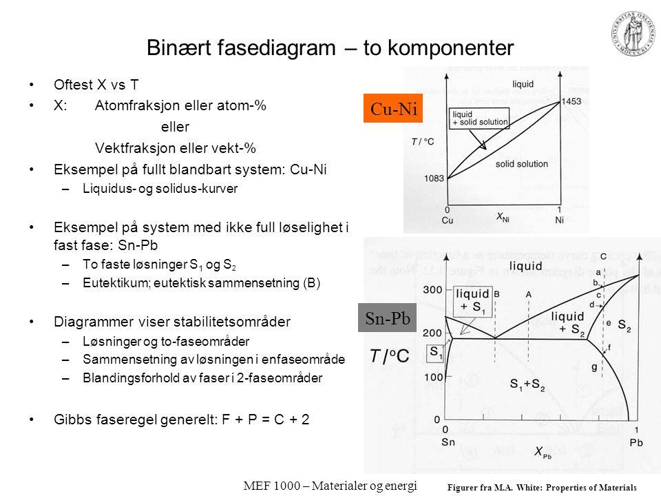 MEF 1000 – Materialer og energi Binært fasediagram – to komponenter Oftest X vs T X: Atomfraksjon eller atom-% eller Vektfraksjon eller vekt-% Eksempel på fullt blandbart system: Cu-Ni –Liquidus- og solidus-kurver Eksempel på system med ikke full løselighet i fast fase: Sn-Pb –To faste løsninger S 1 og S 2 –Eutektikum; eutektisk sammensetning (B) Diagrammer viser stabilitetsområder –Løsninger og to-faseområder –Sammensetning av løsningen i enfaseområde –Blandingsforhold av faser i 2-faseområder Gibbs faseregel generelt: F + P = C + 2 Figurer fra M.A.