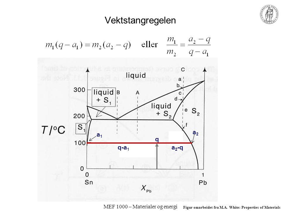 MEF 1000 – Materialer og energi Vektstangregelen Figur omarbeidet fra M.A.