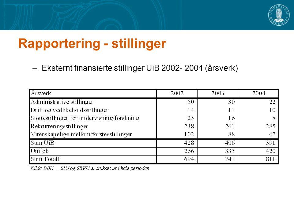 Rapportering - stillinger –Eksternt finansierte stillinger UiB 2002- 2004 (årsverk)