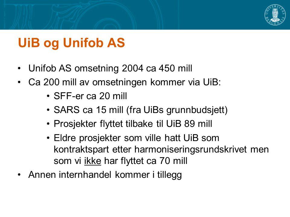 UiB og Unifob AS Unifob AS omsetning 2004 ca 450 mill Ca 200 mill av omsetningen kommer via UiB: SFF-er ca 20 mill SARS ca 15 mill (fra UiBs grunnbudsjett) Prosjekter flyttet tilbake til UiB 89 mill Eldre prosjekter som ville hatt UiB som kontraktspart etter harmoniseringsrundskrivet men som vi ikke har flyttet ca 70 mill Annen internhandel kommer i tillegg