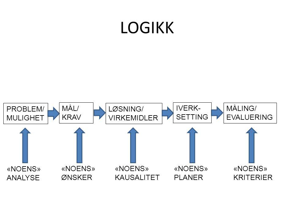 LOGIKK PROBLEM/ MULIGHET LØSNING/ VIRKEMIDLER MÅL/ KRAV MÅLING/ EVALUERING IVERK- SETTING «NOENS» ANALYSE «NOENS» ØNSKER «NOENS» KAUSALITET «NOENS» PL