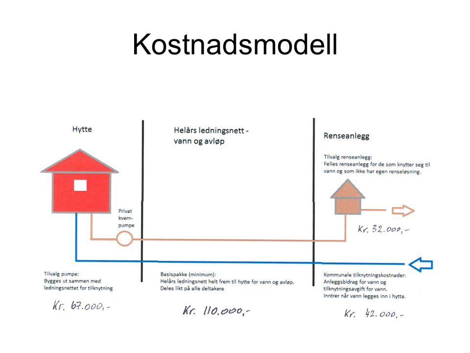 Kostnadsmodell