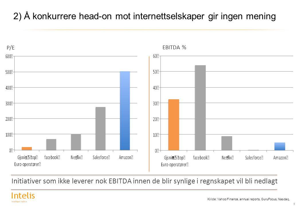 2) Å konkurrere head-on mot internettselskaper gir ingen mening 9 Initiativer som ikke leverer nok EBITDA innen de blir synlige i regnskapet vil bli nedlagt P/E EBITDA % Kiilde: Yahoo Finance, annual reports, GuruFocus, Nasdaq,