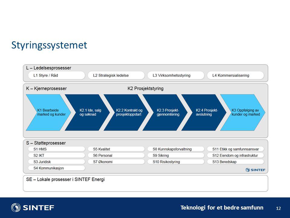 Teknologi for et bedre samfunn 12 Styringssystemet