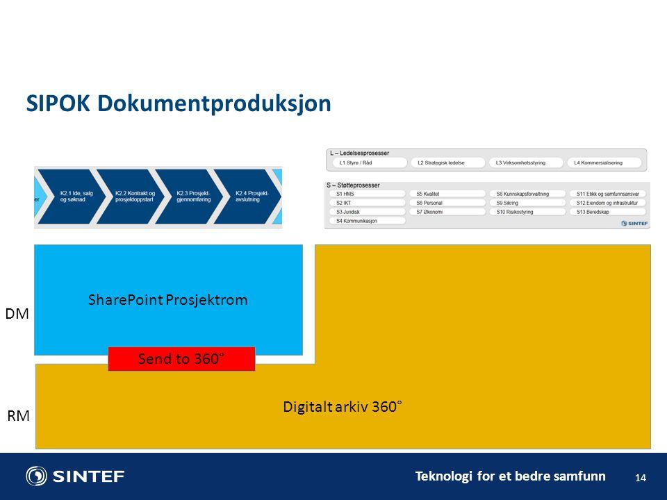 Teknologi for et bedre samfunn 14 SIPOK Dokumentproduksjon SharePoint Prosjektrom Digitalt arkiv 360° Send to 360° DM RM