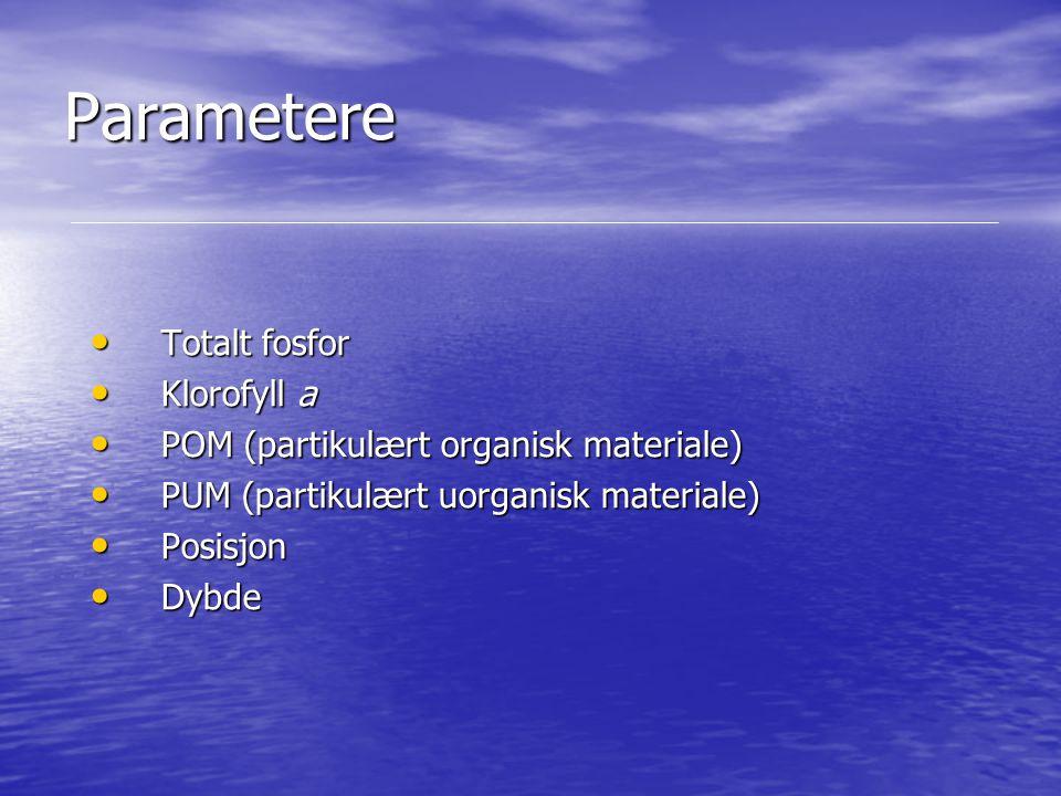Parametere Totalt fosfor Totalt fosfor Klorofyll a Klorofyll a POM (partikulært organisk materiale) POM (partikulært organisk materiale) PUM (partikul