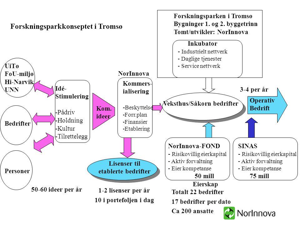 Lisenser til etablerte bedrifter Veksthus/Såkorn bedrifter Kommers- ialisering - Beskyttelse -Forr.plan -Finansier -Etablering Operativ Bedrift NorInn