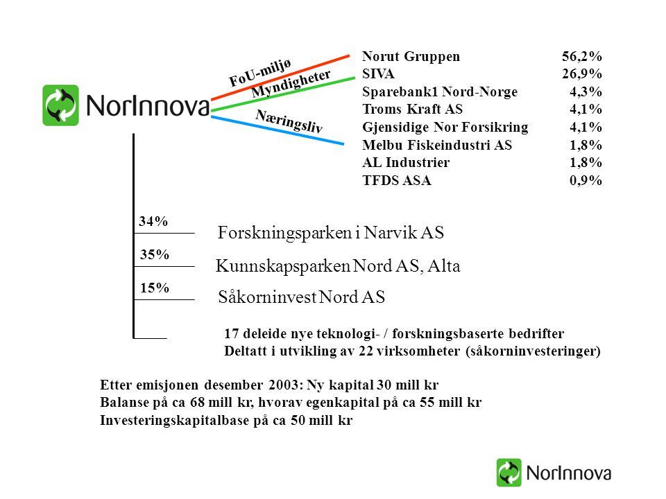 Norut Gruppen 56,2% SIVA26,9% Sparebank1 Nord-Norge 4,3% Troms Kraft AS 4,1% Gjensidige Nor Forsikring 4,1% Melbu Fiskeindustri AS 1,8% AL Industrier