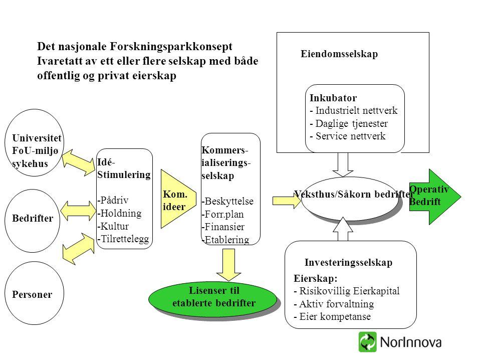 Lisenser til etablerte bedrifter Veksthus/Såkorn bedrifter Idé- Stimulering -Pådriv -Holdning -Kultur -Tilrettelegg Kommers- ialiserings- selskap -Bes