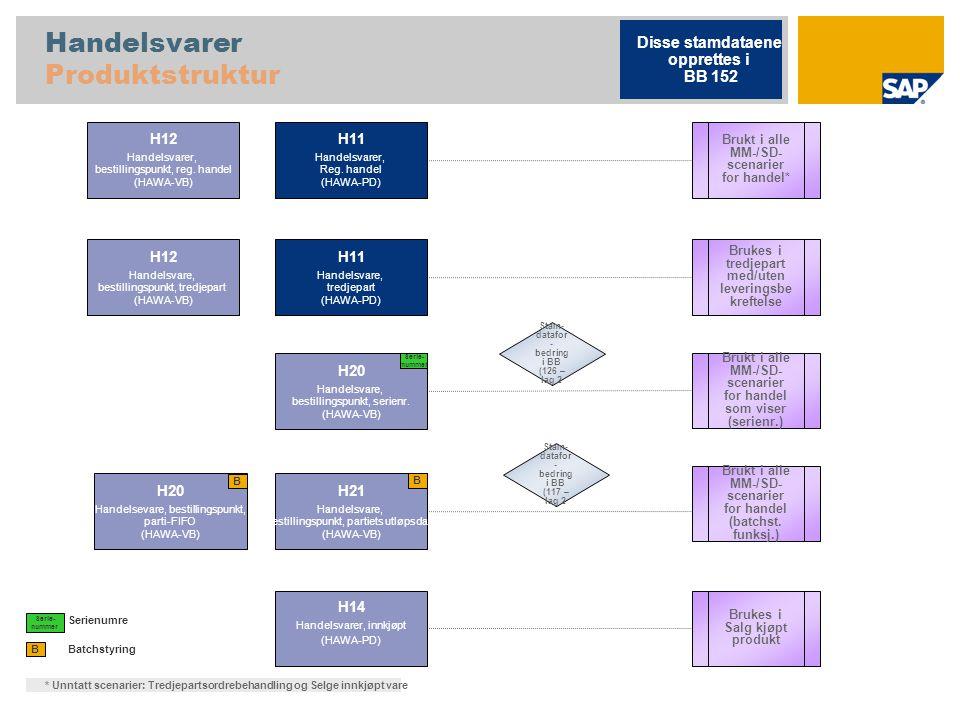 Handelsvarer Produktstruktur Batchstyring B H11 Handelsvarer, Reg. handel (HAWA-PD) H12 Handelsvarer, bestillingspunkt, reg. handel (HAWA-VB) H20 Hand