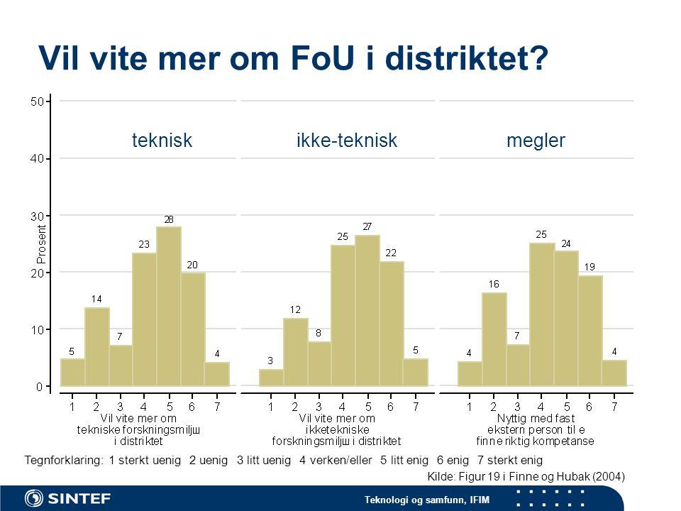 Teknologi og samfunn, IFIM Vil vite mer om FoU i distriktet.