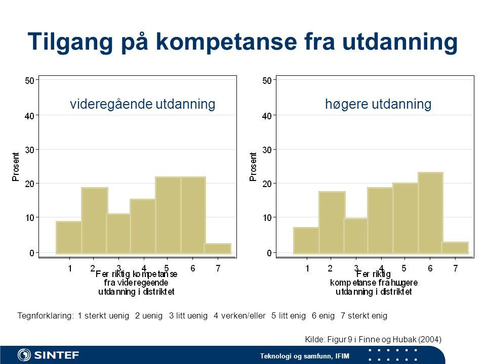 Teknologi og samfunn, IFIM Tilgang på kompetanse fra utdanning Tegnforklaring: 1 sterkt uenig 2 uenig 3 litt uenig 4 verken/eller 5 litt enig 6 enig 7 sterkt enig Kilde: Figur 9 i Finne og Hubak (2004) videregående utdanninghøgere utdanning