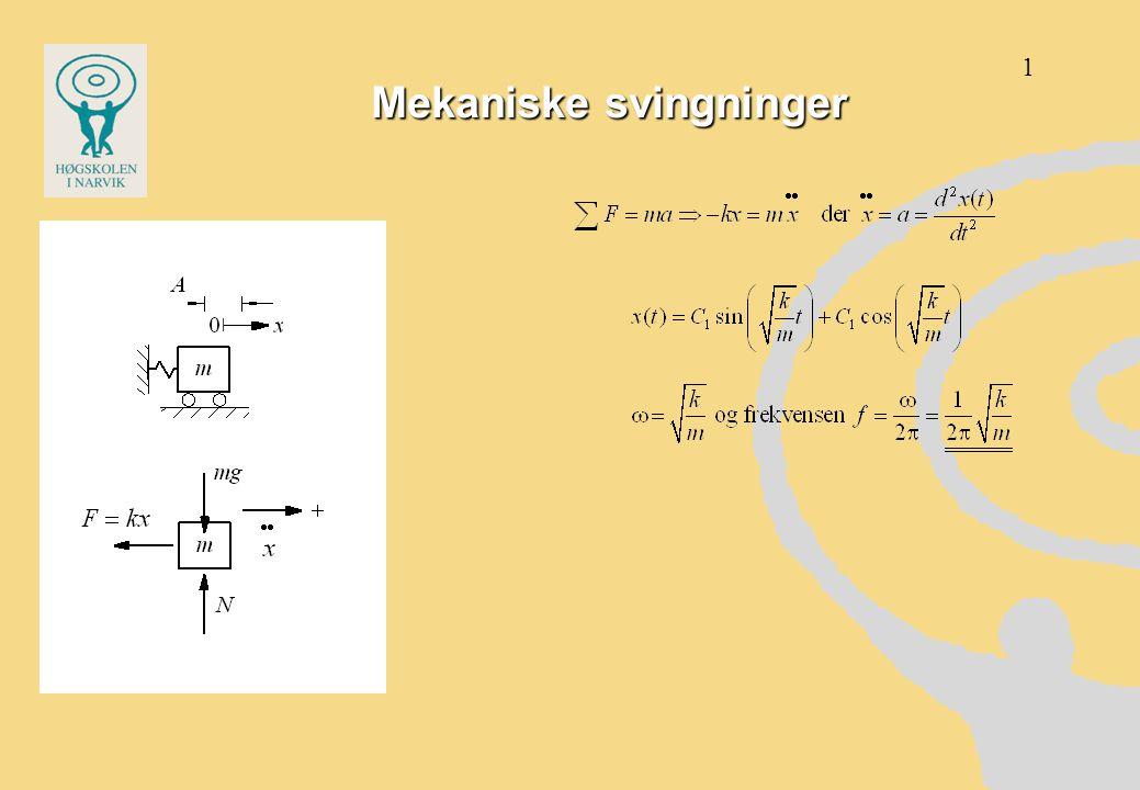 Svinginger i bjelkemodell 40.4 Hz 253 Hz 2