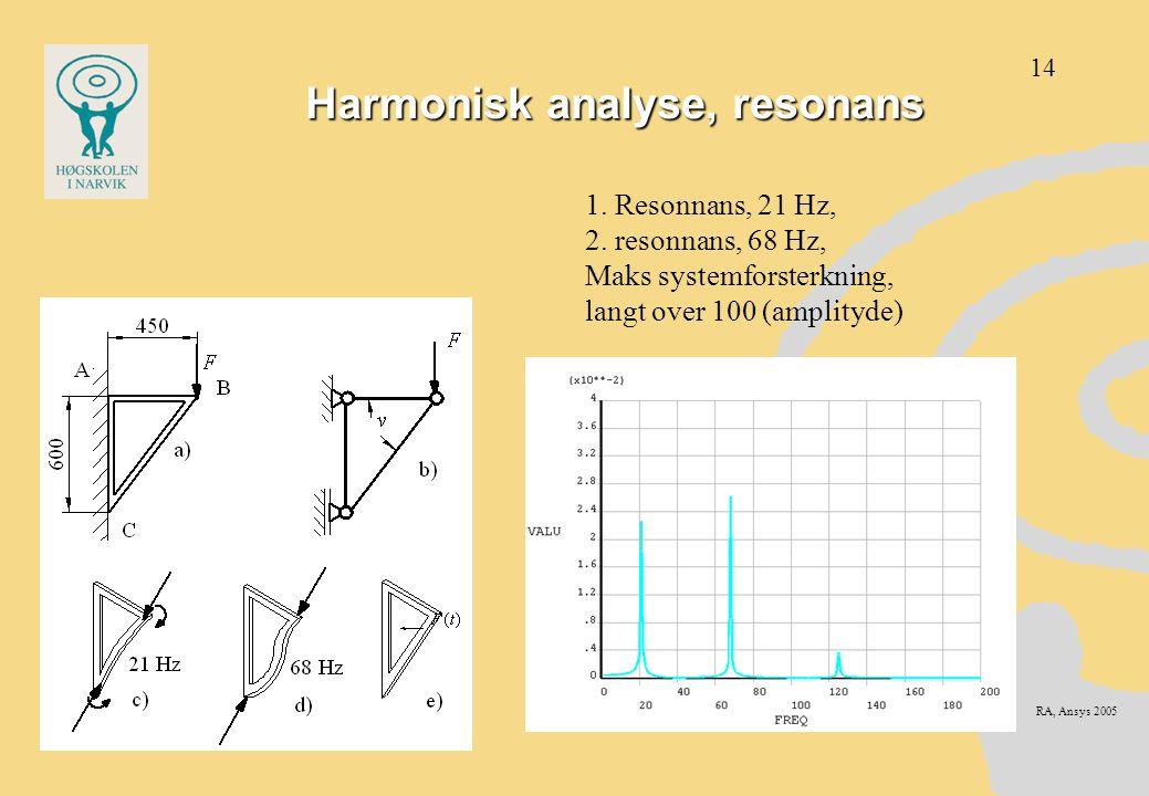 Harmonisk analyse, resonans 1. Resonnans, 21 Hz, 2. resonnans, 68 Hz, Maks systemforsterkning, langt over 100 (amplityde) RA, Ansys 2005 14