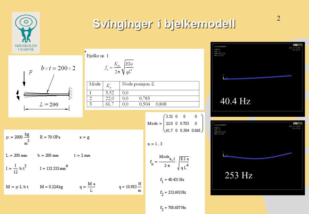 Svingninger, platemodell 42 Hz 102 Hz 3