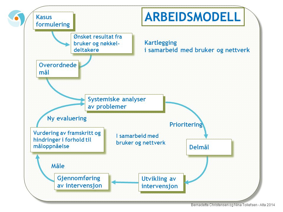 Kartlegging i samarbeid med bruker og nettverk Måle Utvikling av intervensjon Utvikling av intervensjon ARBEIDSMODELL Ny evaluering Prioritering Delmå