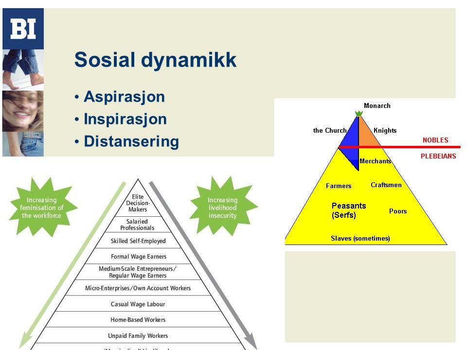Sosial dynamikk Aspirasjon Inspirasjon Distansering