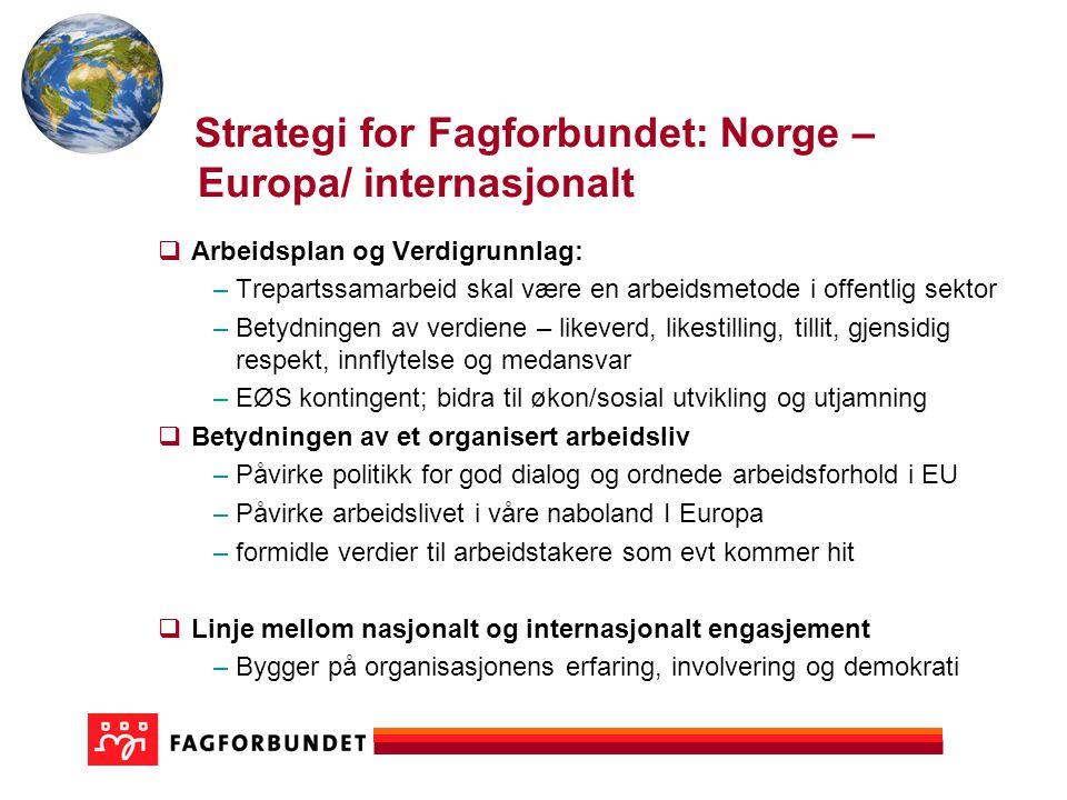 Strategi for Fagforbundet: Norge – Europa/ internasjonalt  Arbeidsplan og Verdigrunnlag: –Trepartssamarbeid skal være en arbeidsmetode i offentlig sektor –Betydningen av verdiene – likeverd, likestilling, tillit, gjensidig respekt, innflytelse og medansvar –EØS kontingent; bidra til økon/sosial utvikling og utjamning  Betydningen av et organisert arbeidsliv –Påvirke politikk for god dialog og ordnede arbeidsforhold i EU –Påvirke arbeidslivet i våre naboland I Europa –formidle verdier til arbeidstakere som evt kommer hit  Linje mellom nasjonalt og internasjonalt engasjement –Bygger på organisasjonens erfaring, involvering og demokrati