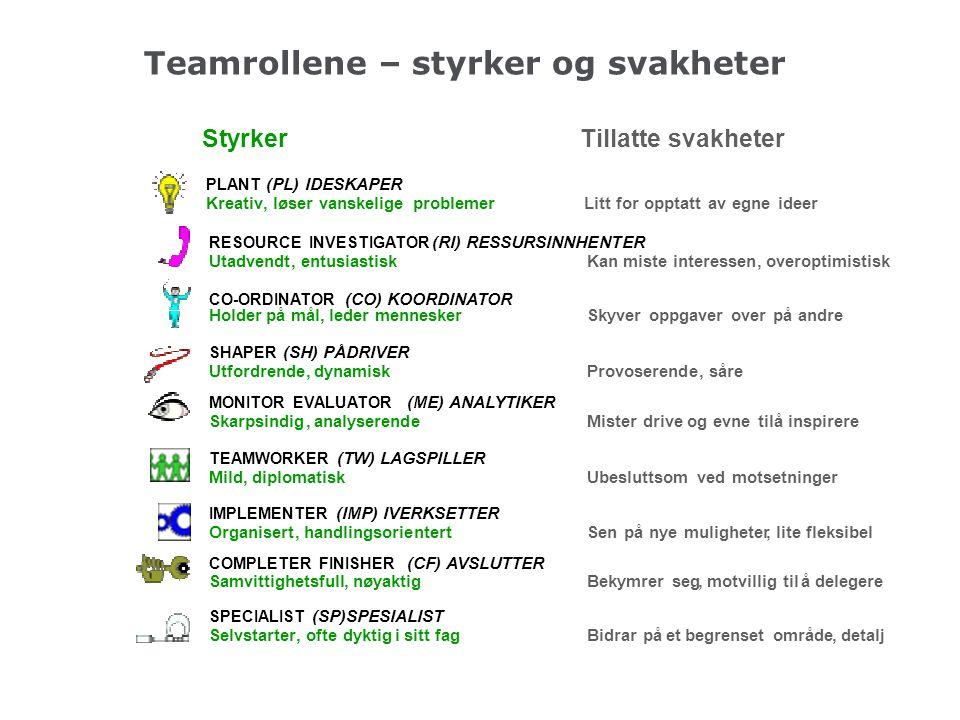 Teamrollene – styrker og svakheter StyrkerTillatte svakheter PLANT (PL) IDESKAPER Kreativ,løser vanskelige problemerLitt for opptatt av egne ideer RES