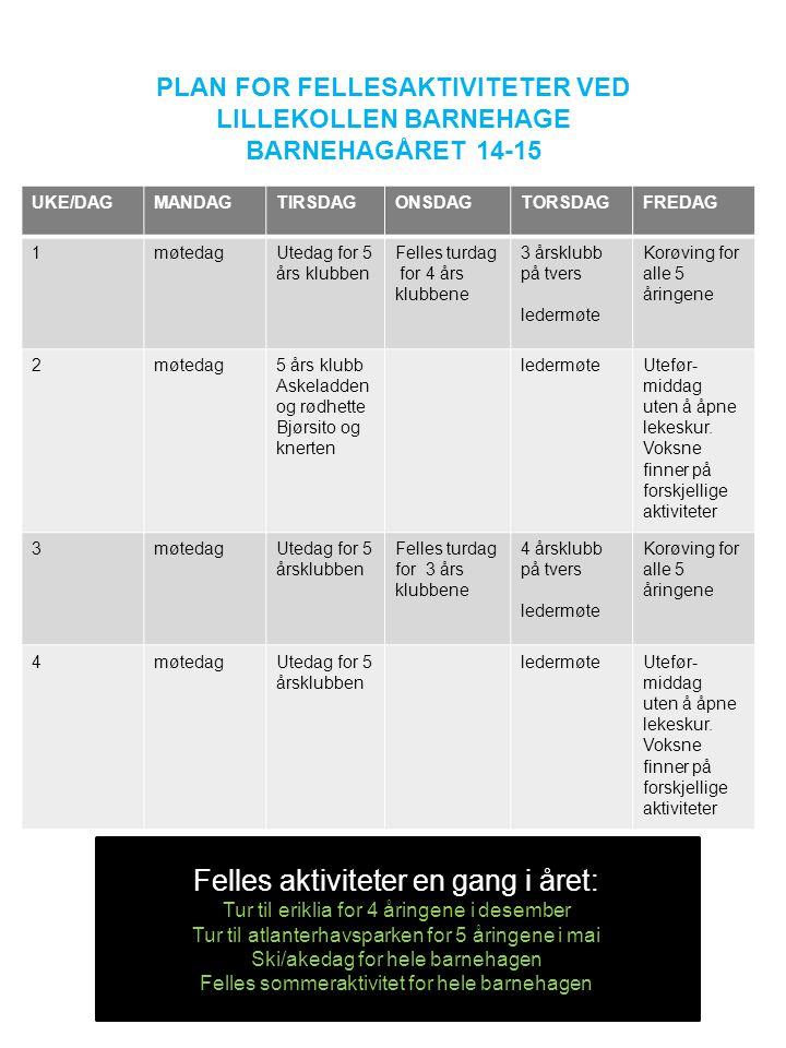 PLAN FOR FELLESAKTIVITETER VED LILLEKOLLEN BARNEHAGE BARNEHAGÅRET 14-15 UKE/DAGMANDAGTIRSDAGONSDAGTORSDAGFREDAG 1møtedagUtedag for 5 års klubben Felles turdag for 4 års klubbene 3 årsklubb på tvers ledermøte Korøving for alle 5 åringene 2møtedag5 års klubb Askeladden og rødhette Bjørsito og knerten ledermøteUtefør- middag uten å åpne lekeskur.