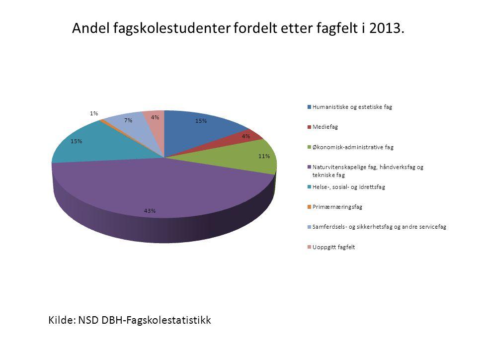 Andel fagskolestudenter fordelt etter fagfelt i 2013. Kilde: NSD DBH-Fagskolestatistikk