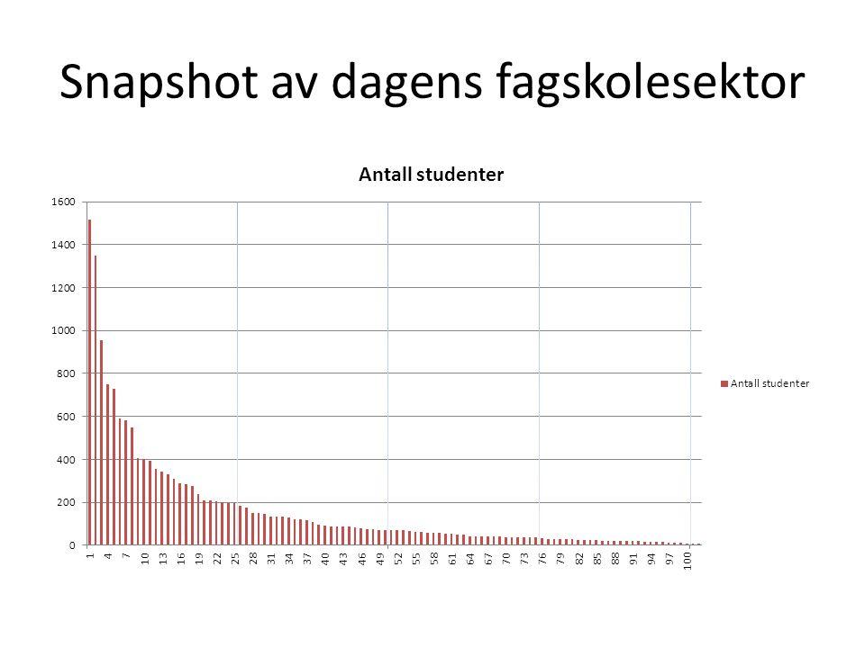Fagskoler per region, 2013. Antall. Kilde: NSD DBH-Fagskolestatistikk