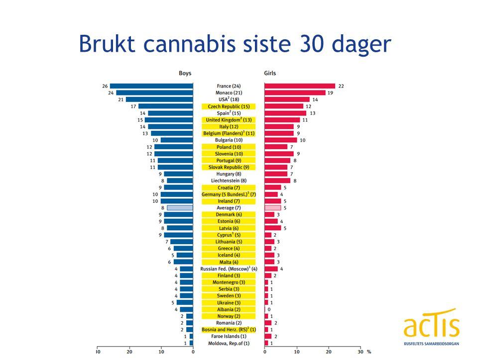 Brukt cannabis siste 30 dager
