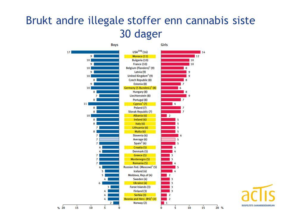 Brukt andre illegale stoffer enn cannabis siste 30 dager