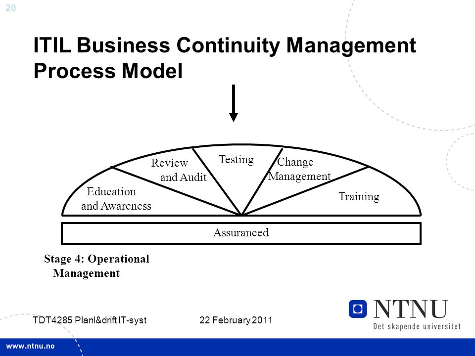 20 22 February 2011 TDT4285 Planl&drift IT-syst ITIL Business Continuity Management Process Model Testing Review and Audit Education and Awareness Cha