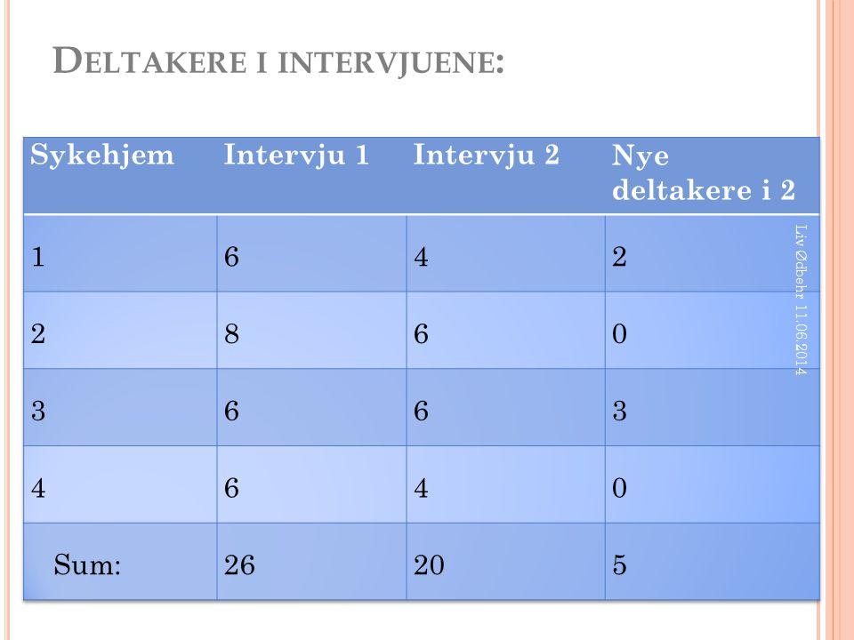 D ELTAKERE I INTERVJUENE : Liv Ødbehr 11.06.2014