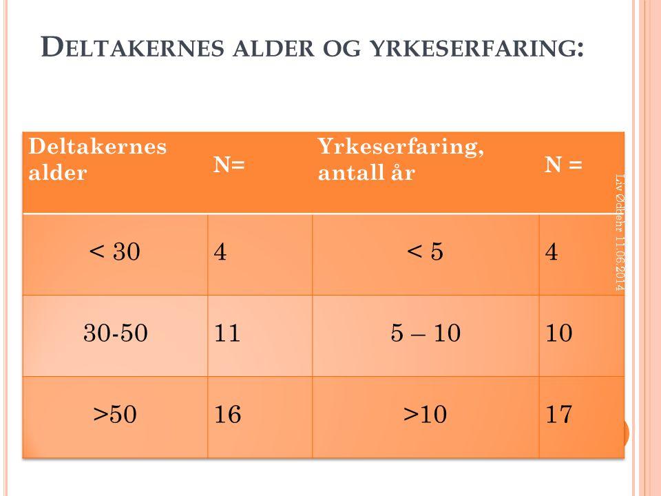 D ELTAKERNES ALDER OG YRKESERFARING : Liv Ødbehr 11.06.2014