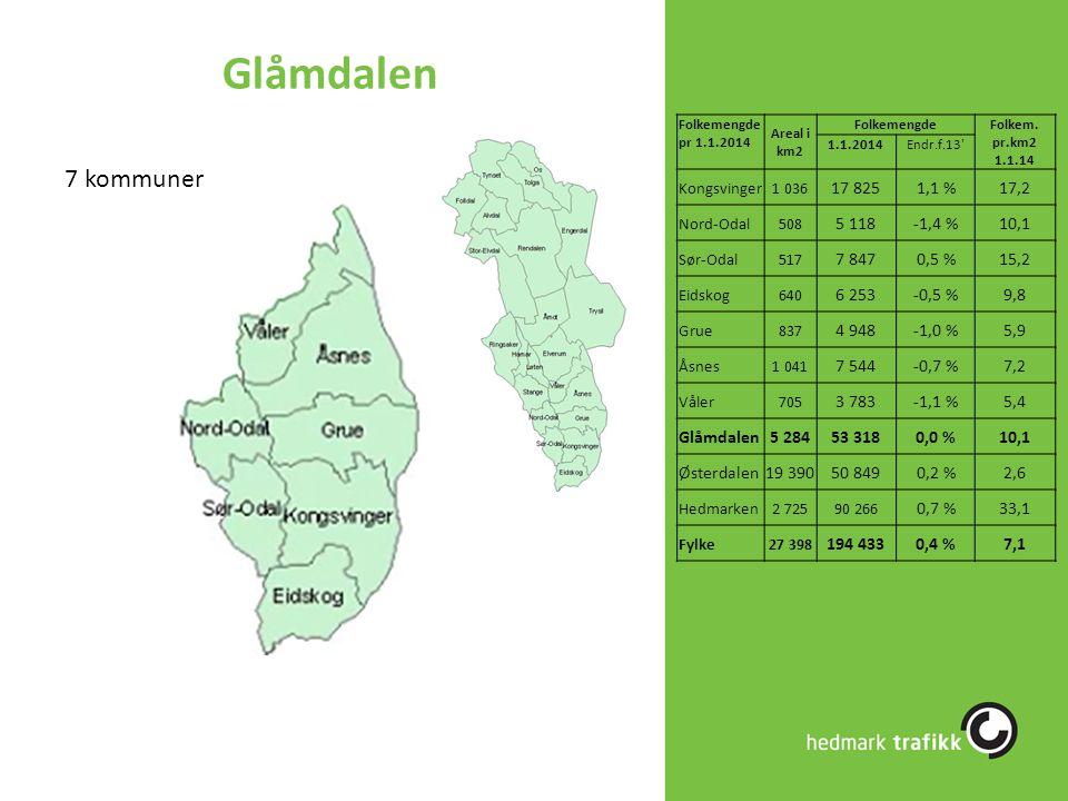 Glåmdalen 7 kommuner Folkemengde pr 1.1.2014 Areal i km2 FolkemengdeFolkem. pr.km2 1.1.14 1.1.2014Endr.f.13' Kongsvinger1 036 17 8251,1 %17,2 Nord-Oda